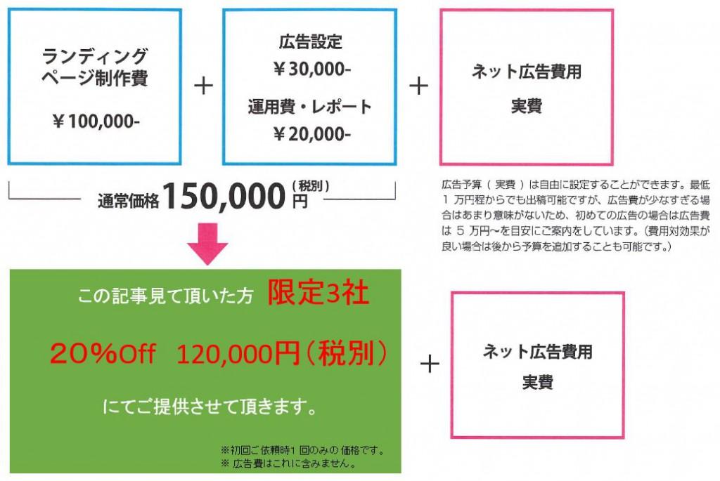 ネット広告費用